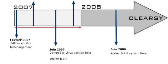 Roadmap projets CLEARSY 2007/2008