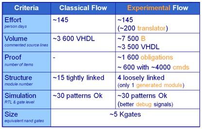 Tableau comparatif développement formel
